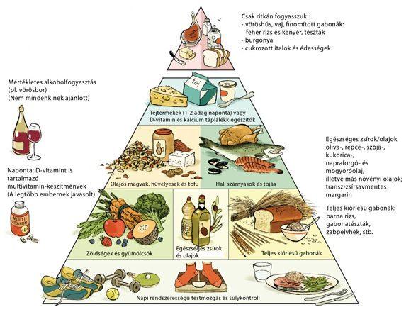 Szabadkőműves szimbolumok az élelmiszeriparban T%C3%A1pl%C3%A1l%C3%A9kpiramis